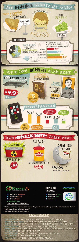 Инфографика: Инфографика: Самые нелепые покупки в интернет-магазинах