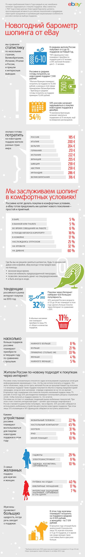 Инфографика: Новогодние предпочтения интернет-покупателей