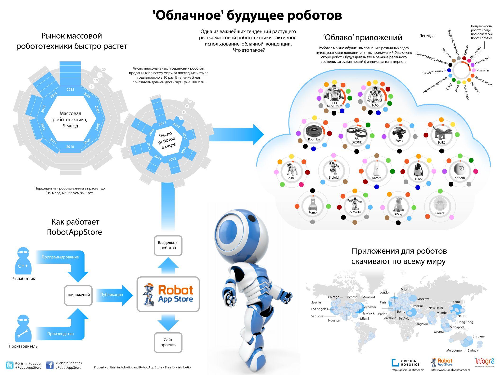 Инфографика: облачное будущее роботов