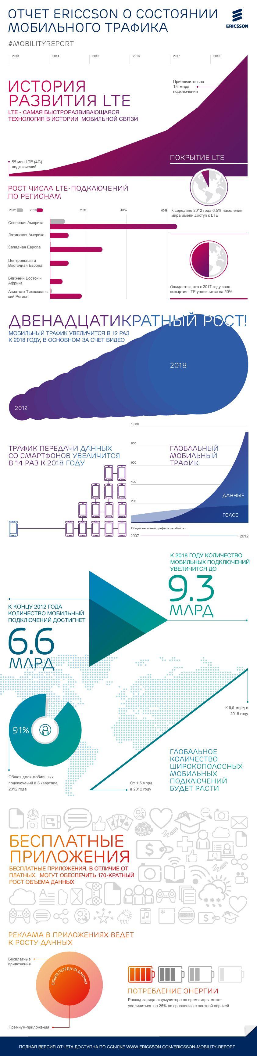 Инфографика: Состояние мобильного трафика в мире