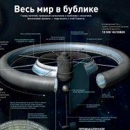 Инфографика: Проект колонизации космоса
