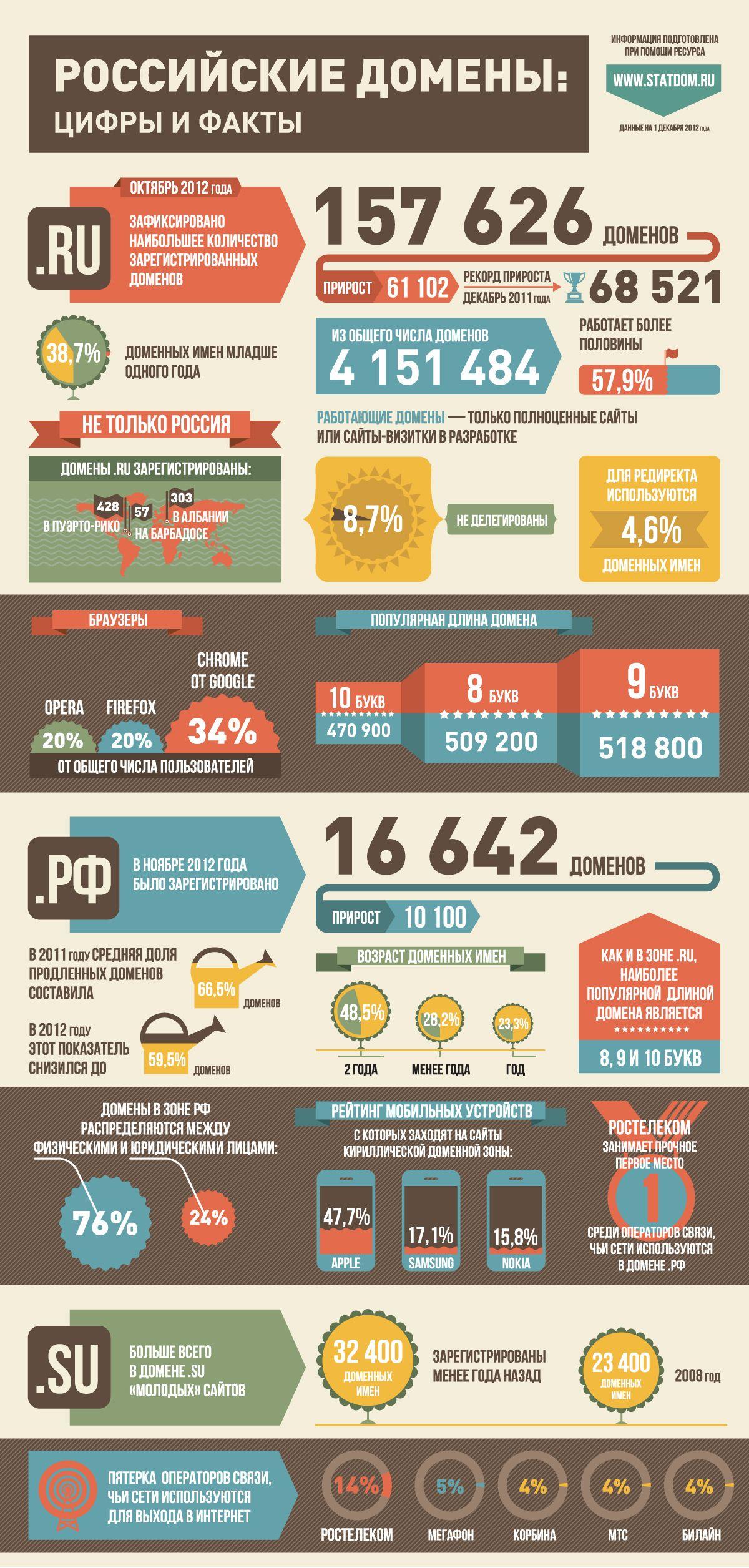 Инфографика: Российские домены