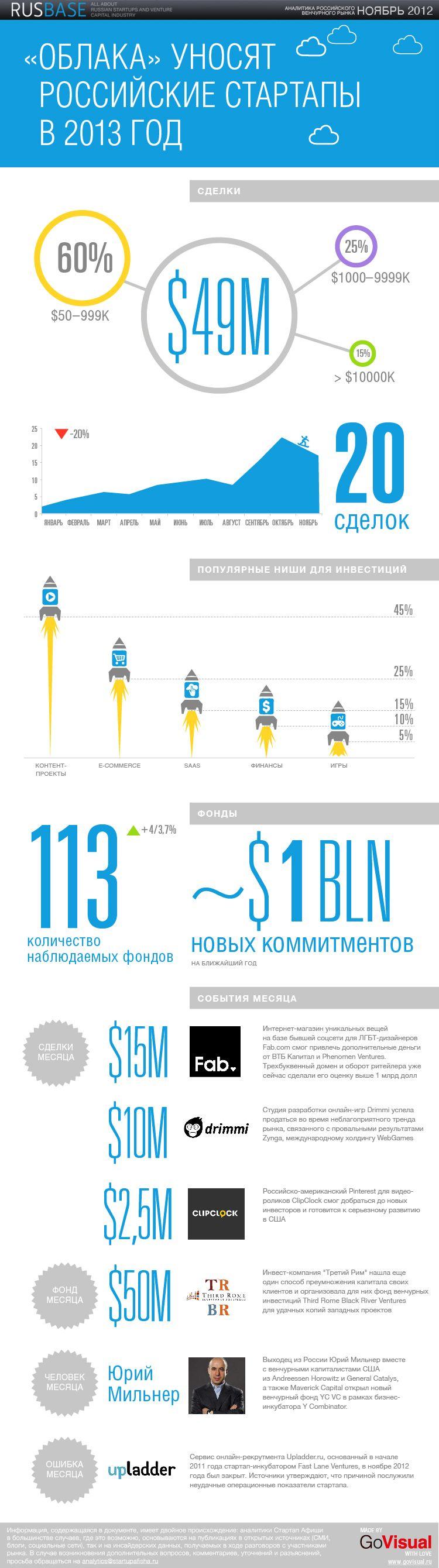 """Инфографика: """"Облака"""" уносят русские стартапы в 2013 год"""