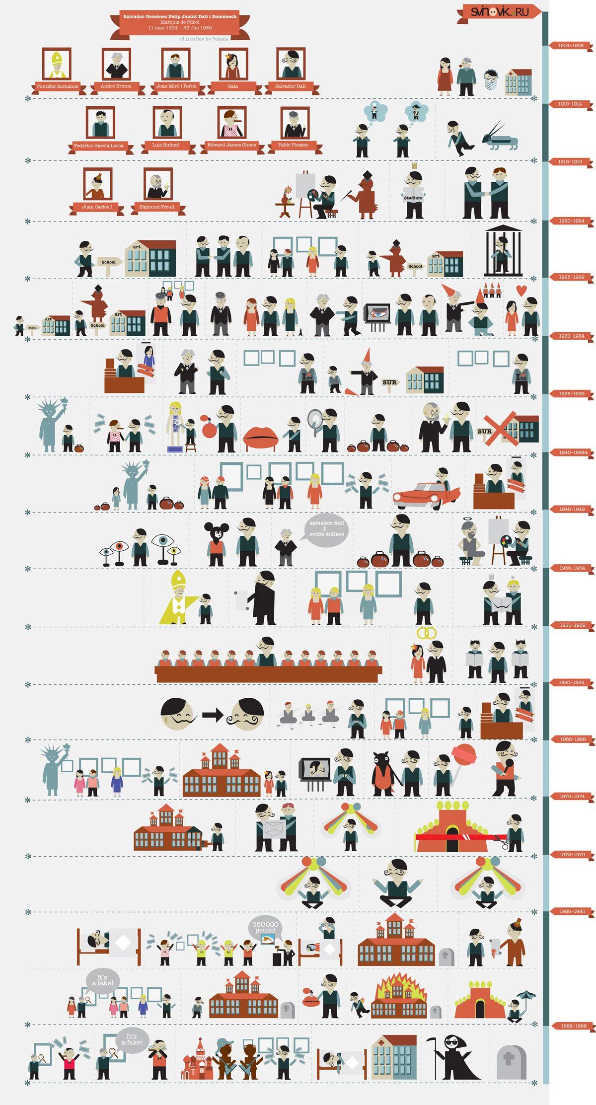 Инфографика: Жизнь Сальвадора Дали в картинках