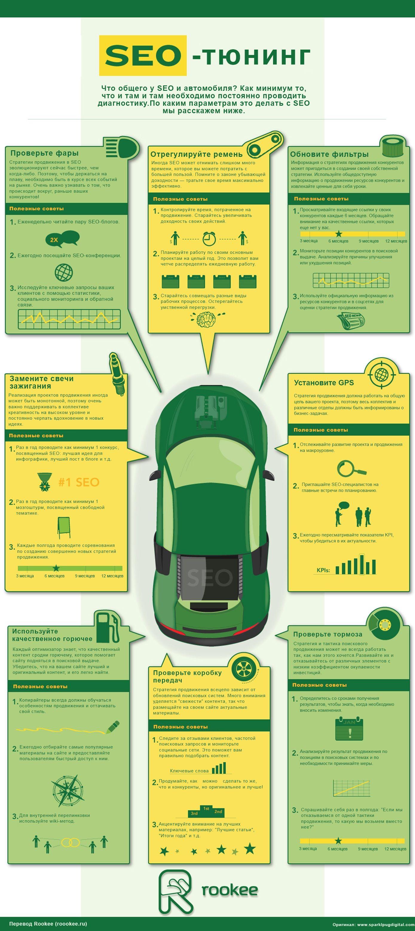 Инфографика: SEO-тюнинг