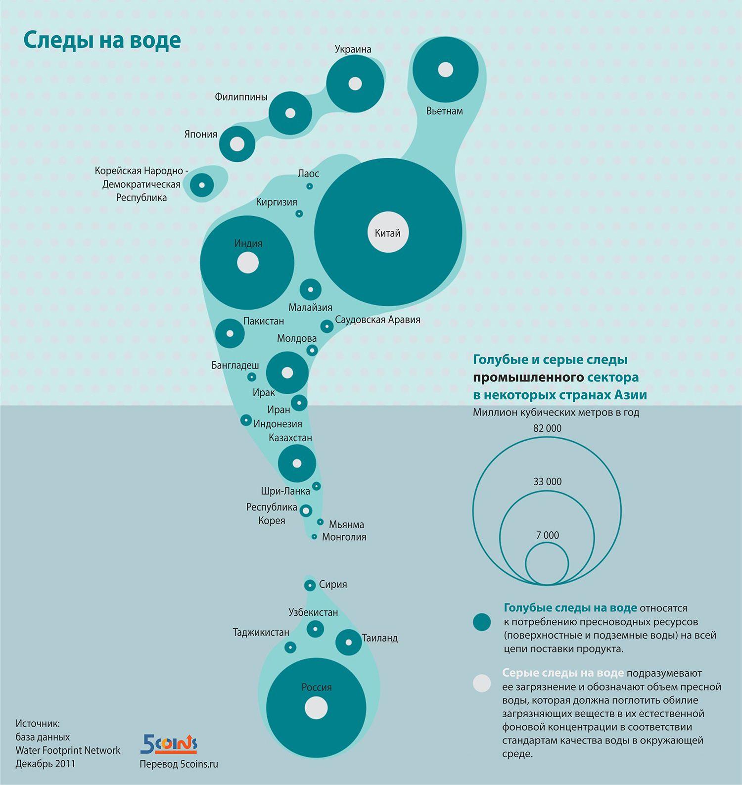 Инфографика: Следы на воде