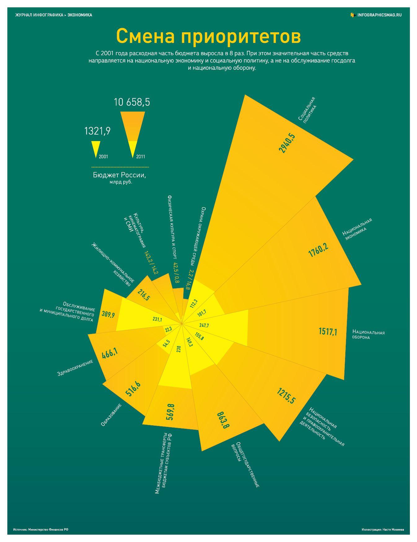Инфографика: Как изменился бюджет России за 10 лет