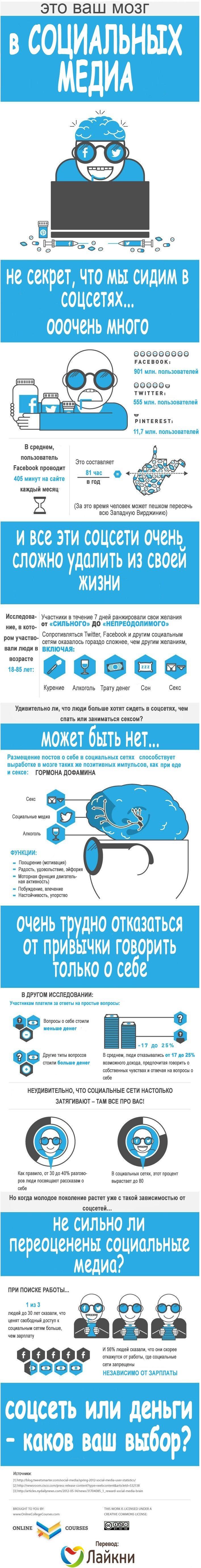 Инфографика: Инфографика: Ваш мозг под влиянием соцсетей