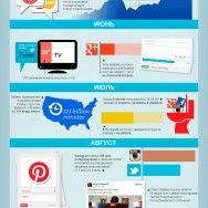 Инфографика: Социальные медиа в 2012 году