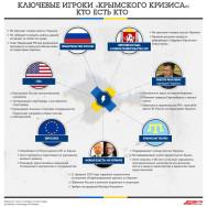 Ключевые игроки «кризиса в Крыму»