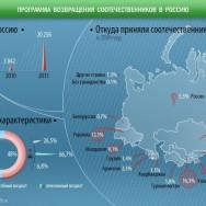 Программа возвращения соотечественников в Россию