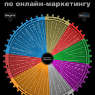 Пошаговое руководство по онлайн-маркетингу