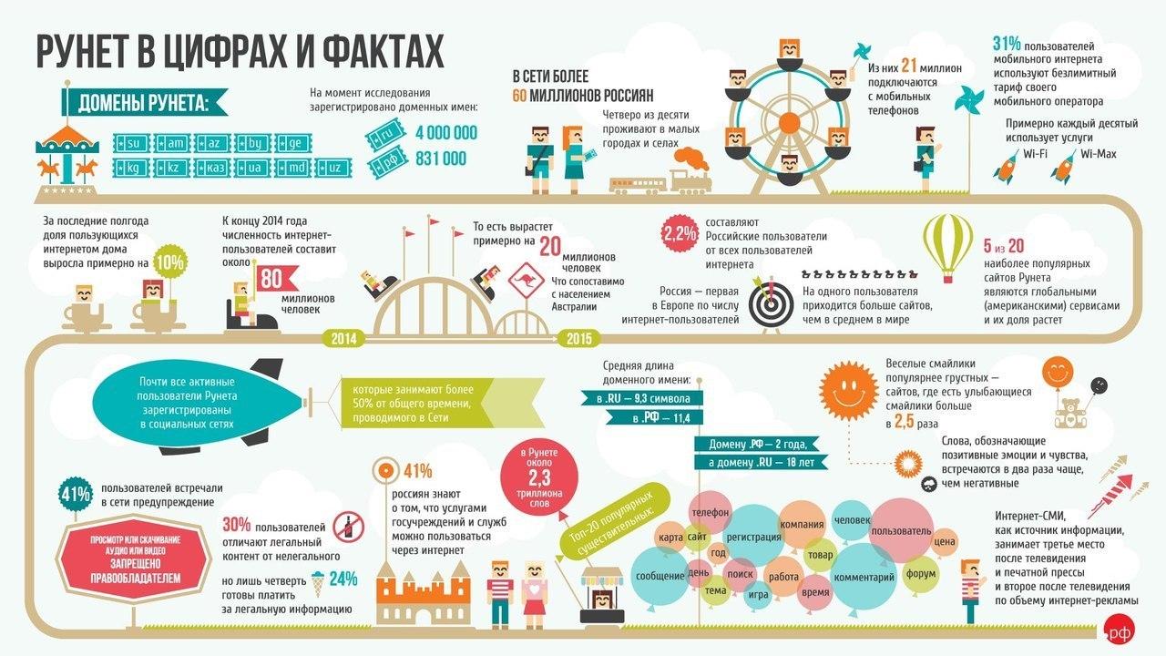 Рунет в цифрах и фактах