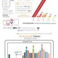 Как смотрят видео в Рунете